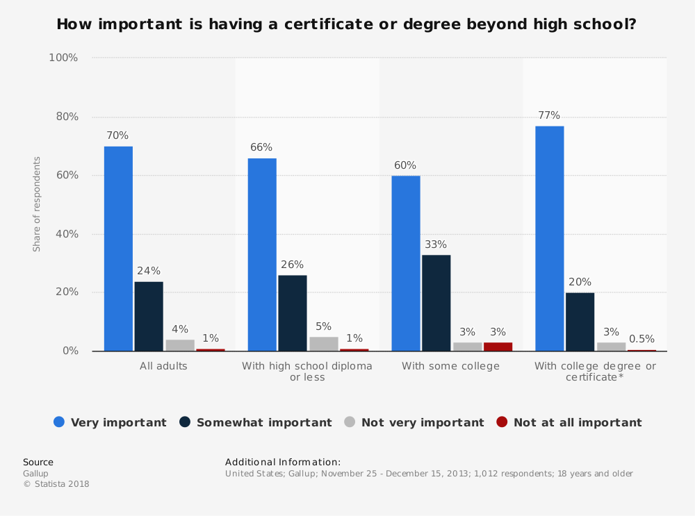 Statistic: How important is having a certificate or degree beyond high school? | Statista
