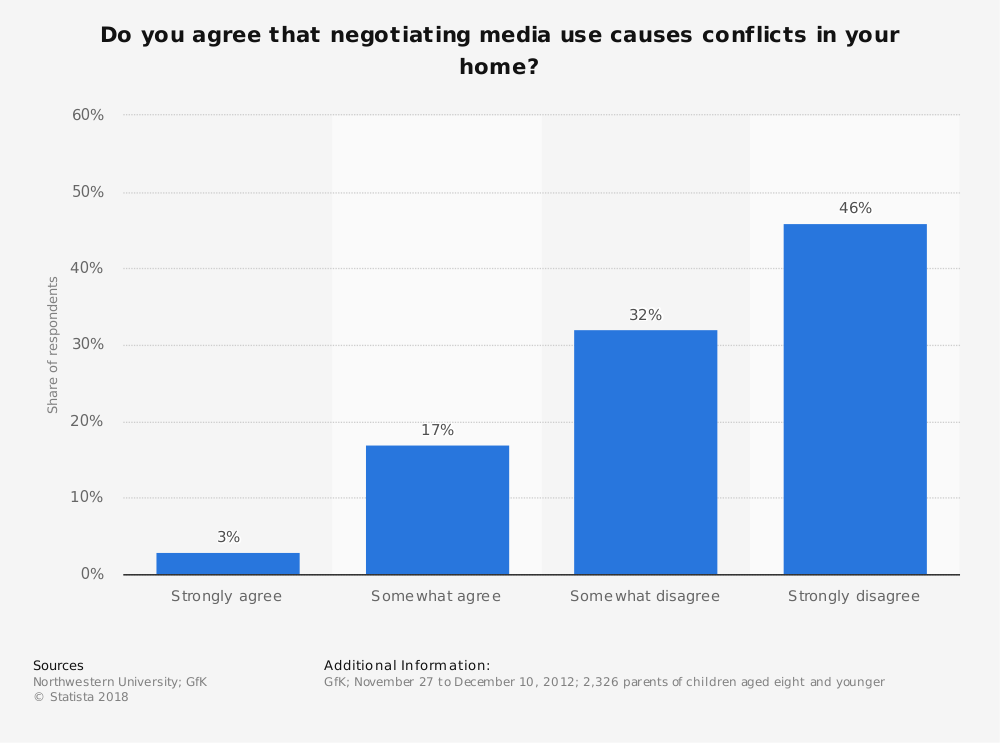 Statistic: Do you agree that negotiating media use causes conflicts in your home? | Statista