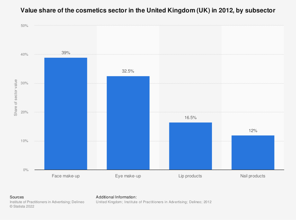 Statistic: Value share of the cosmetics sector in the United Kingdom (UK) in 2012, by subsector | Statista