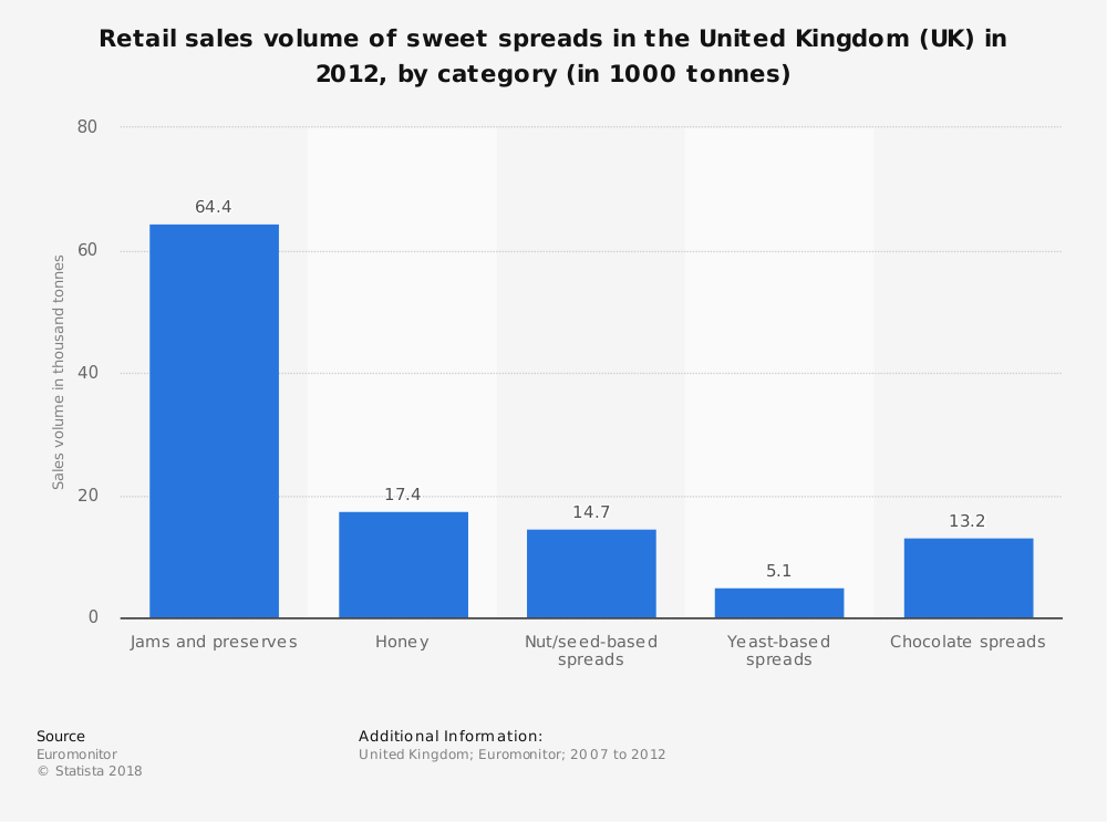 Statistic: Retail sales volume of sweet spreads in the United Kingdom (UK) in 2012, by category (in 1000 tonnes) | Statista