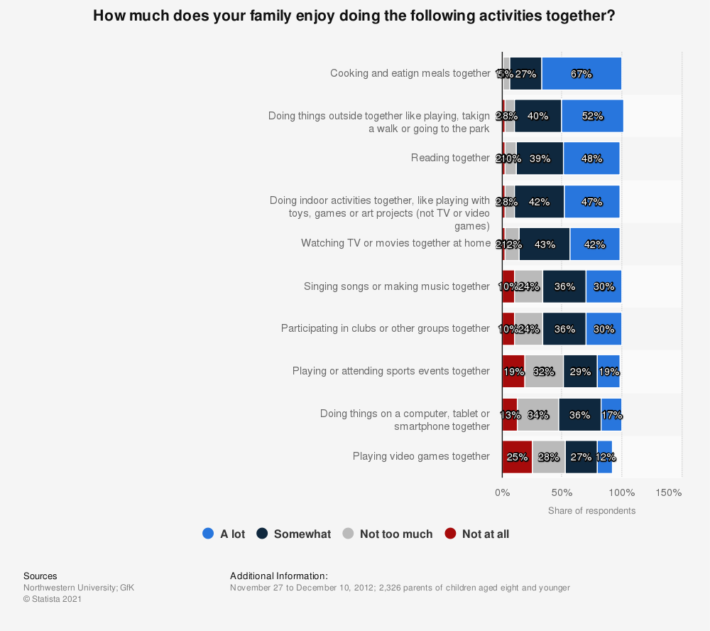 Statistic: How much does your family enjoy doing the following activities together? | Statista