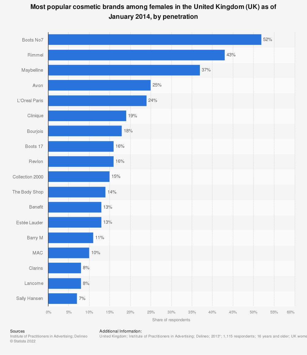 Statistic: Most popular cosmetic brands among females in the United Kingdom (UK) as of January 2014, by penetration | Statista