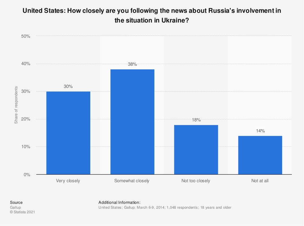 Statistic: United States: How closely are you following the news about Russia's involvement in the situation in Ukraine? | Statista