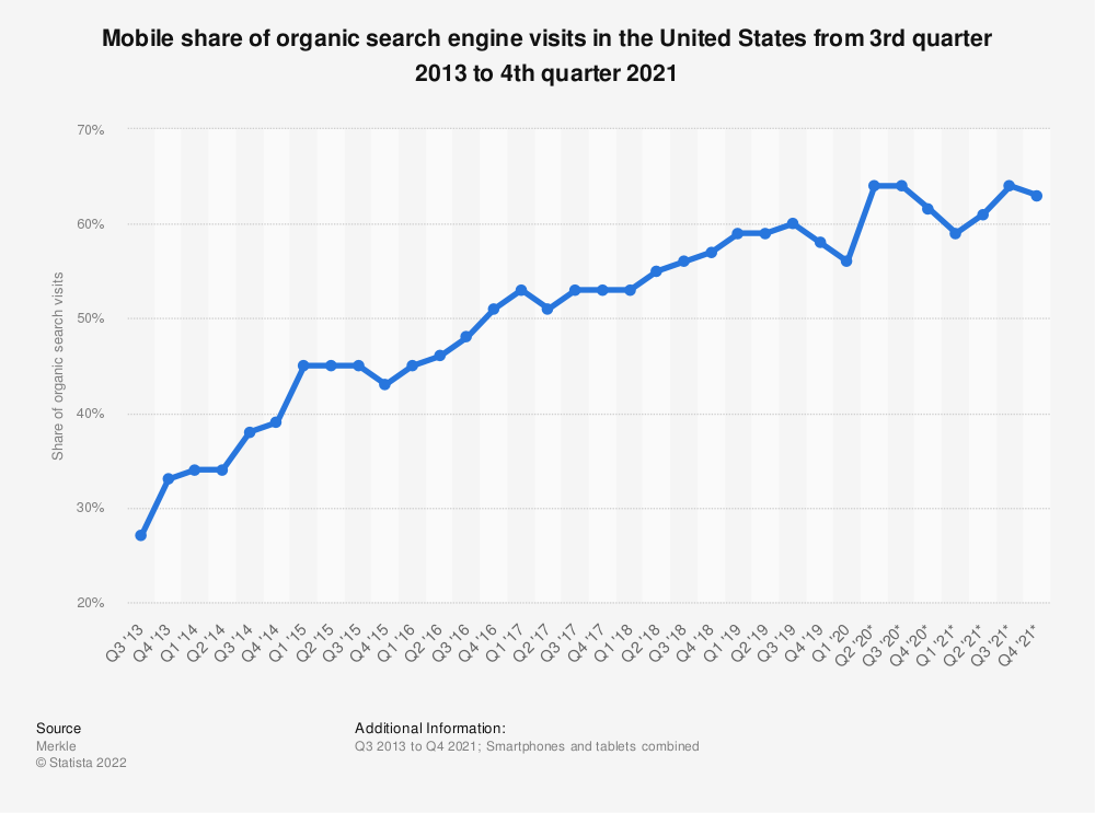 Statistic: Mobile share of organic search engine visits in the United States from 3rd quarter 2013 to 3rd quarter 2017 | Statista