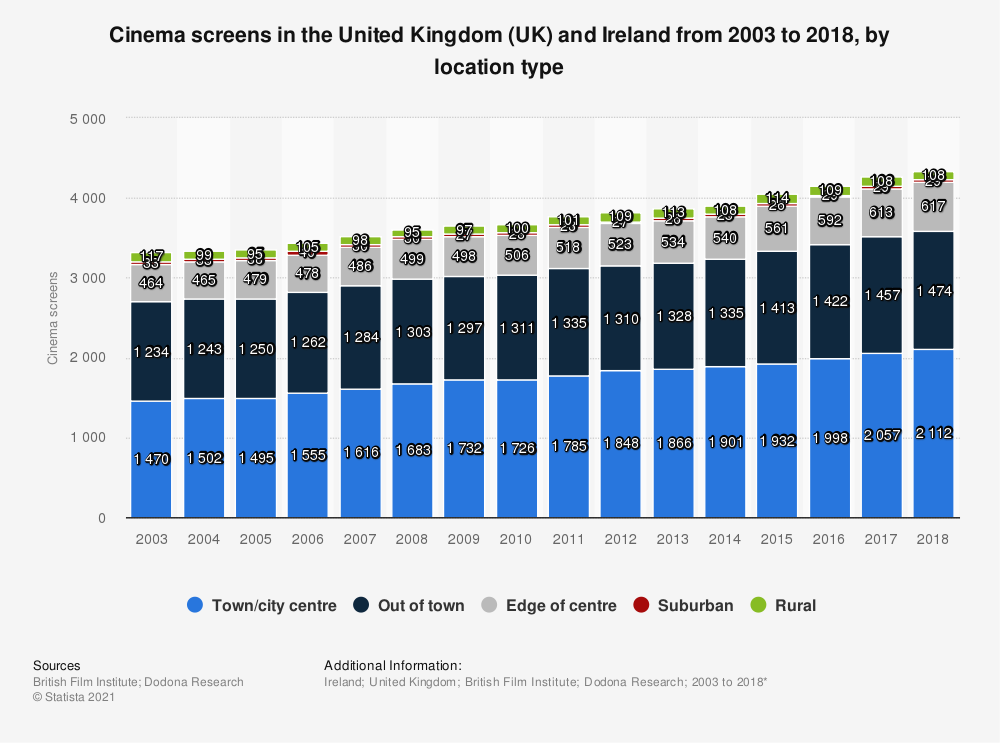 Statistic: Cinema screens in the United Kingdom (UK) and Ireland from 2003 to 2017, by location type | Statista