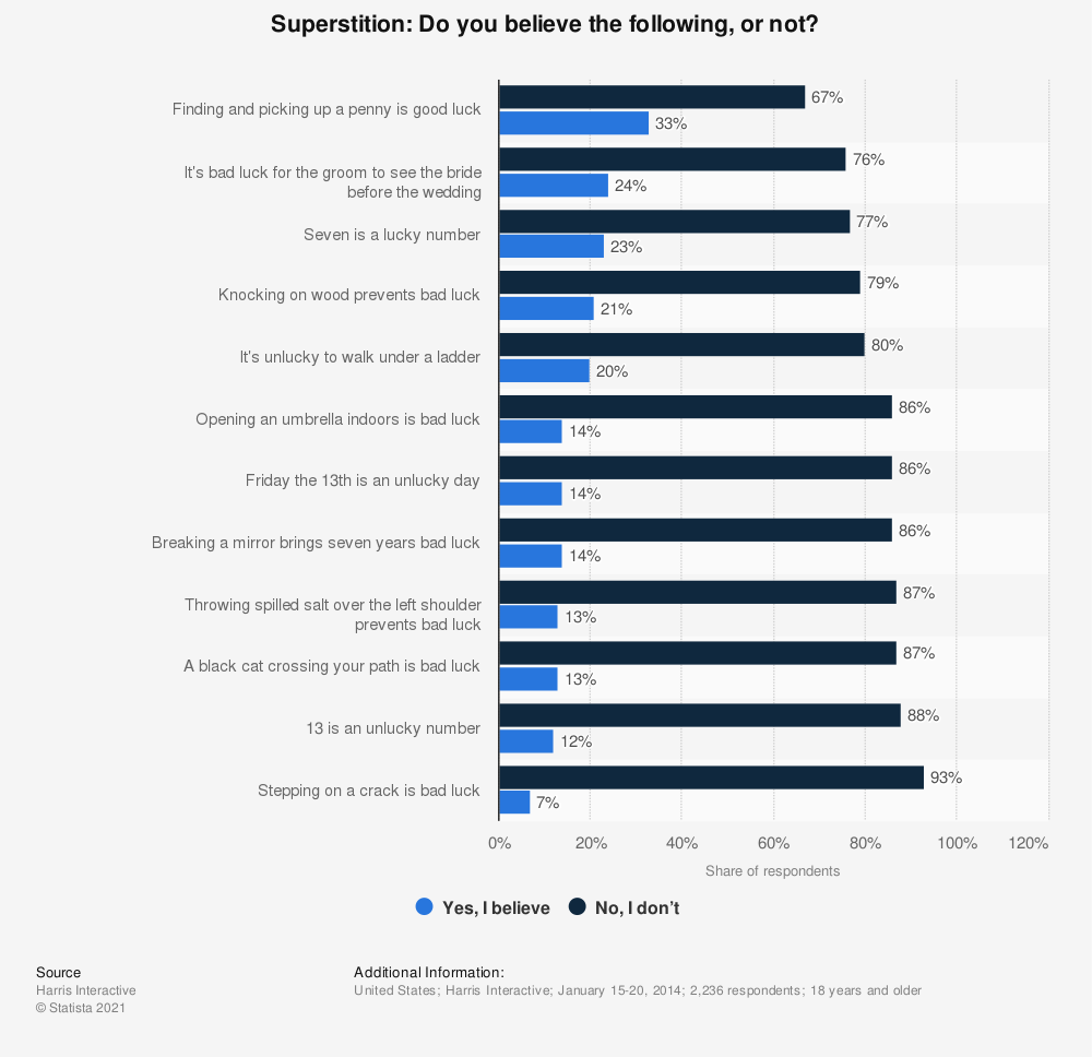 Statistic: Superstition: Do you believe the following, or not? | Statista