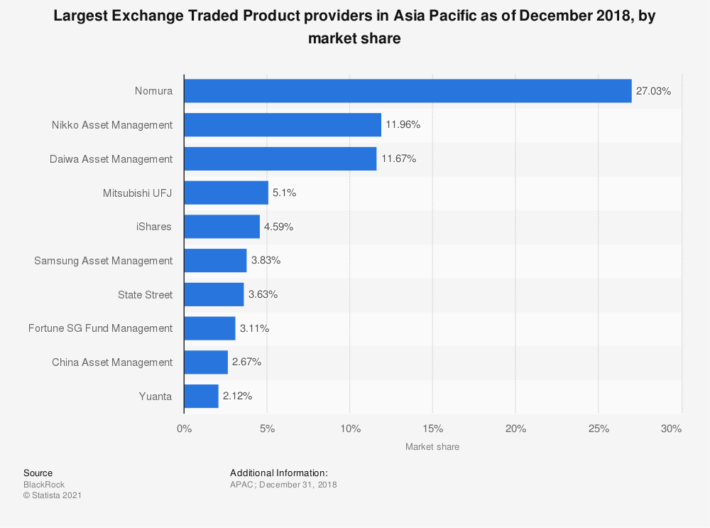 Statistic: Largest Exchange Traded Product providers in Asia Pacific as of December 2018, by market share | Statista