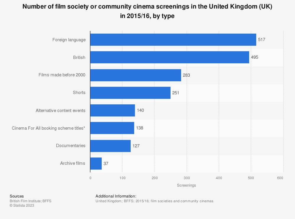 Statistic: Number of film society or community cinema screenings in the United Kingdom (UK) in 2015/16, by type | Statista
