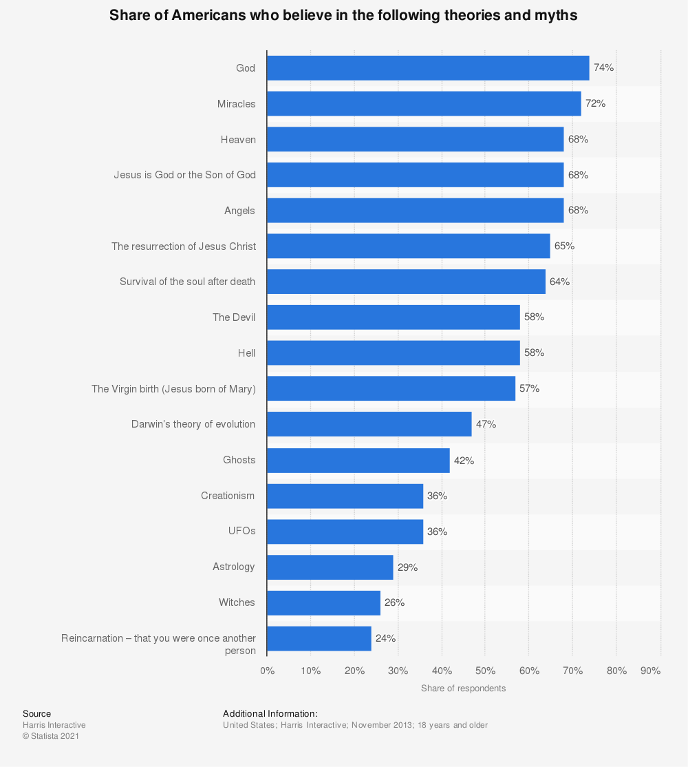 Statistic: Share of Americans who believe in the following theories and myths | Statista