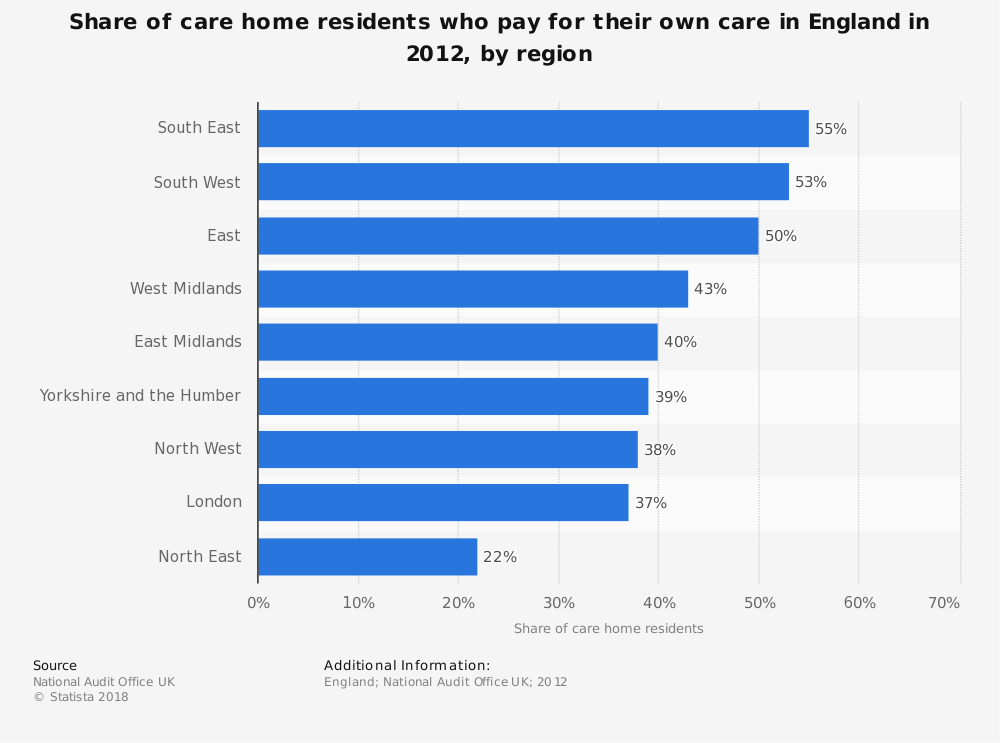 Statistic: Share of care home residents who pay for their own care in England in 2012, by region | Statista