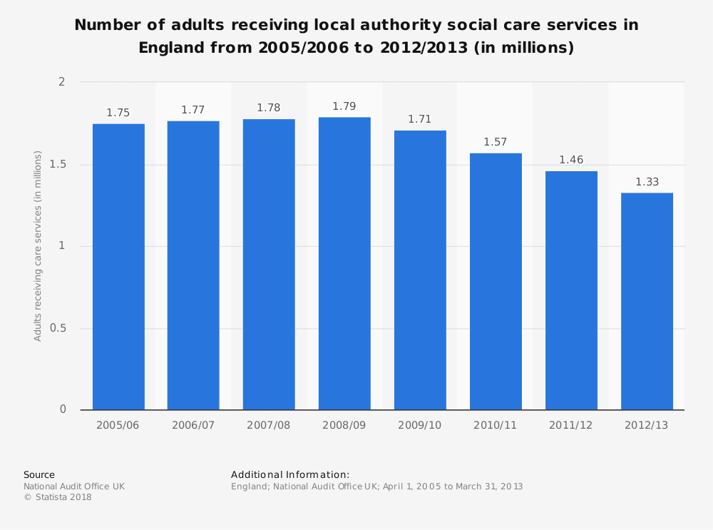 Statistic: Number of adults receiving local authority social care services in England from 2005/2006 to 2012/2013 (in millions) | Statista