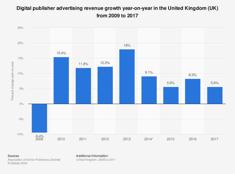 Statistic: Digital publisher advertising revenue growth year-on-year in the United Kingdom (UK) from 2009 to 2017 | Statista