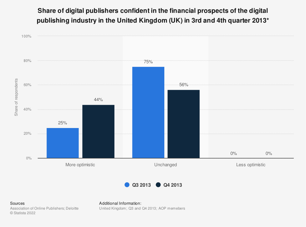 Statistic: Share of digital publishers confident in the financial prospects of the digital publishing industry in the United Kingdom (UK) in 3rd and 4th quarter 2013* | Statista