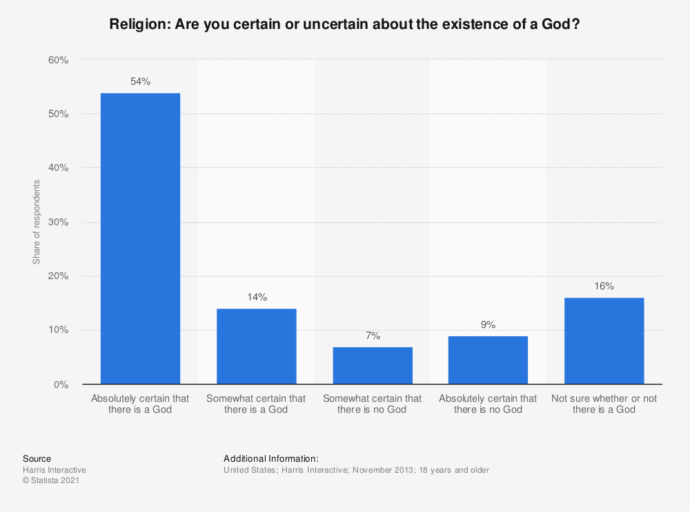 Statistic: Religion: Are you certain or uncertain about the existence of a God?  | Statista