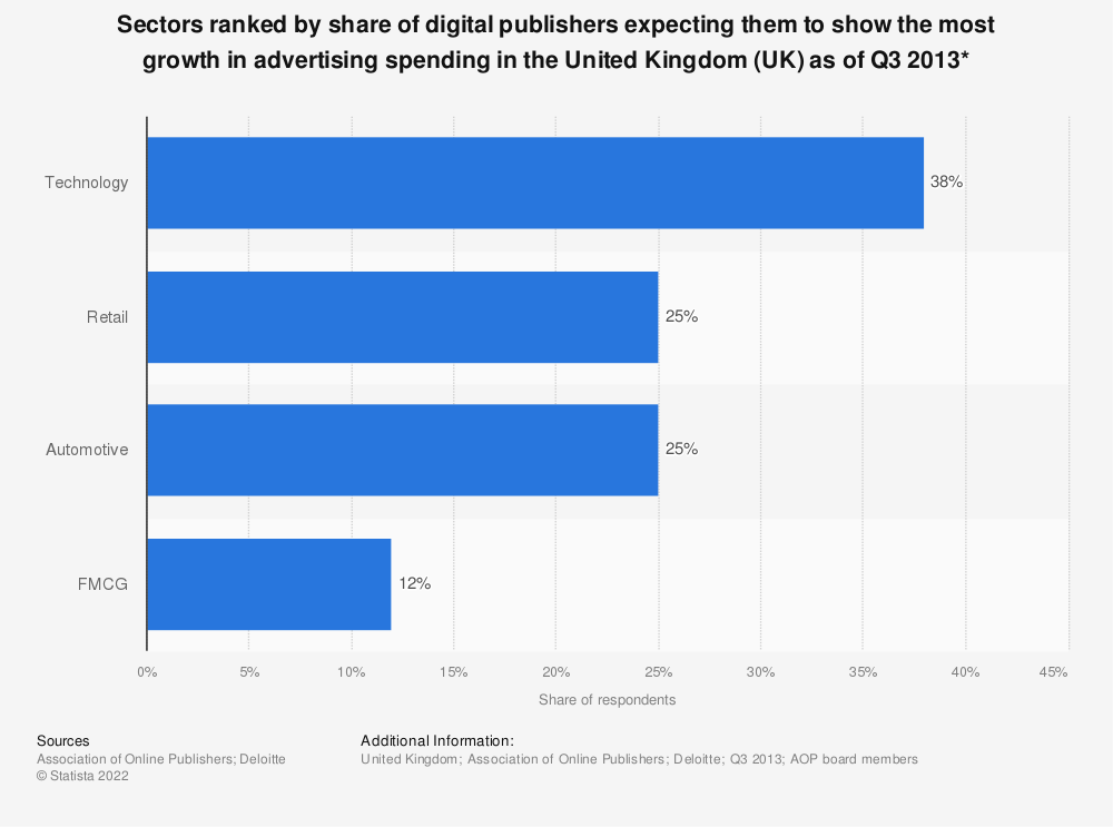 Statistic: Sectors ranked by share of digital publishers expecting them to show the most growth in advertising spending in the United Kingdom (UK) as of Q3 2013* | Statista