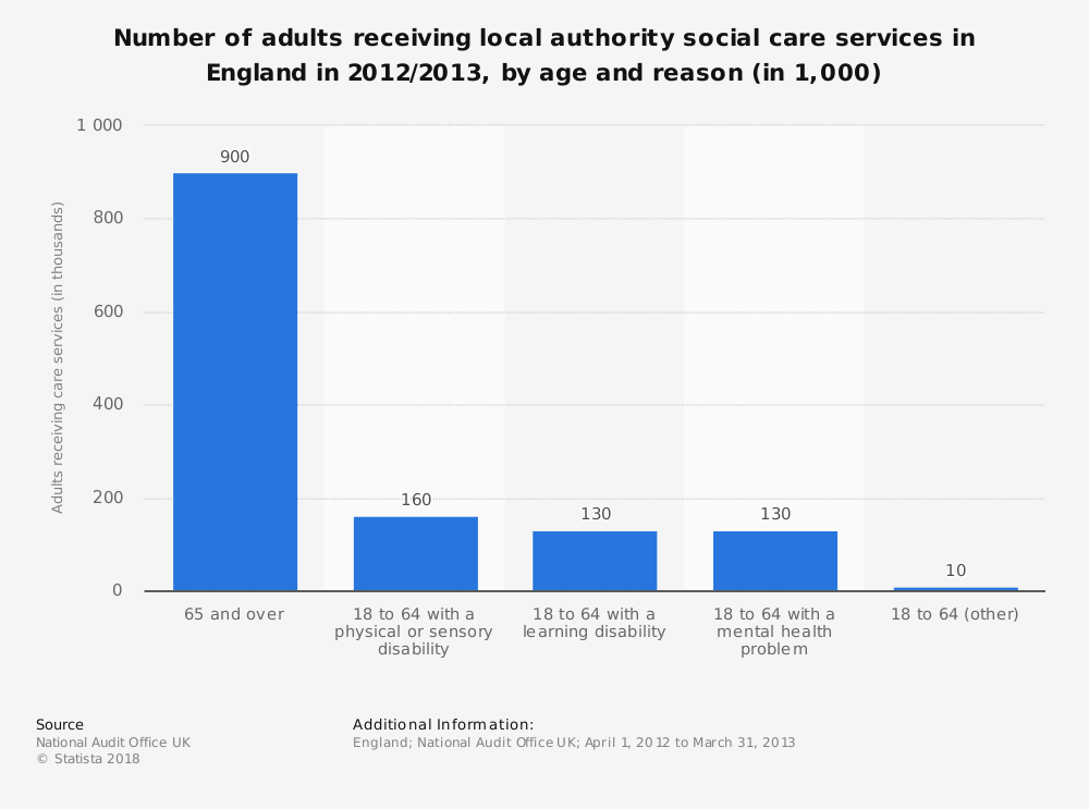 Statistic: Number of adults receiving local authority social care services in England in 2012/2013, by age and reason (in 1,000) | Statista