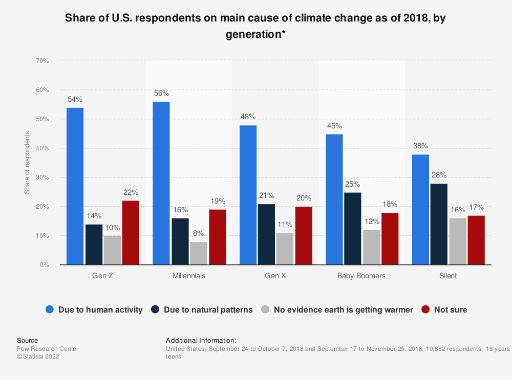 Statistic: Share of U.S. respondents on main cause of climate change as of 2018, by generation* | Statista