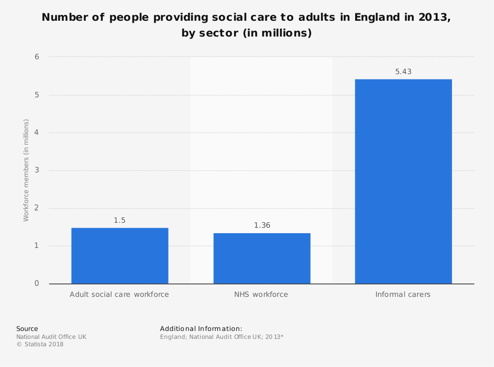 Statistic: Number of people providing social care to adults in England in 2013, by sector (in millions) | Statista
