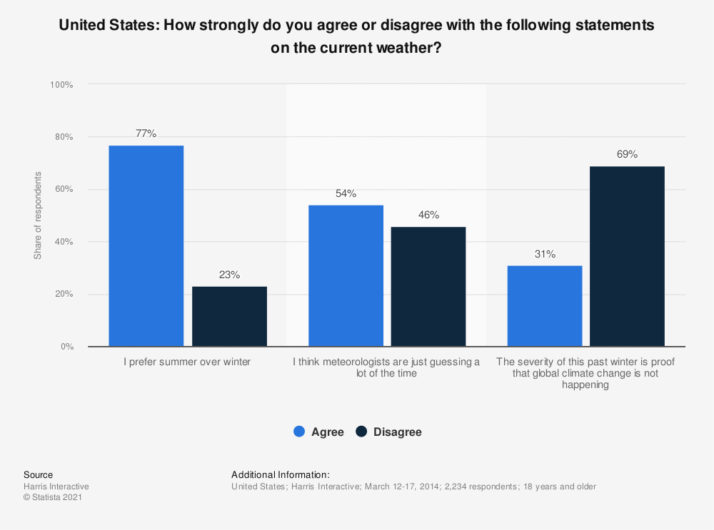 Statistic: United States: How strongly do you agree or disagree with the following statements on the current weather? | Statista