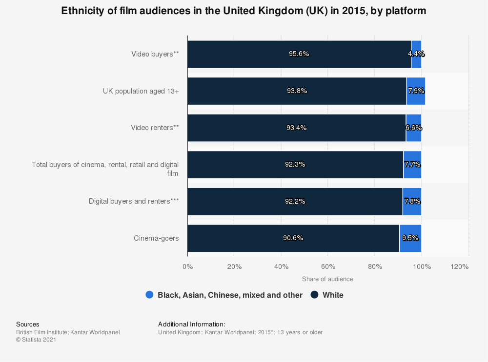 Statistic: Ethnicity of film audiences in the United Kingdom (UK) in 2015, by platform | Statista