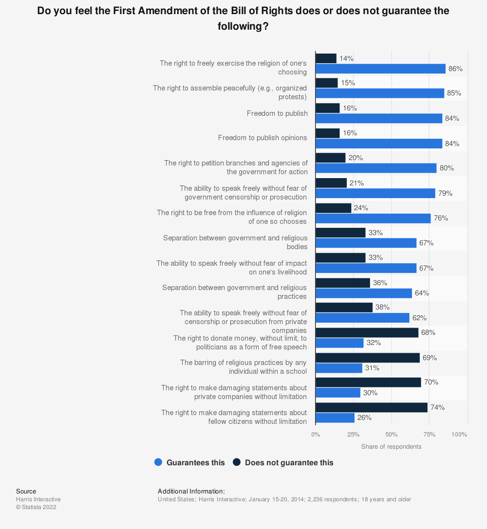Statistic: Do you feel the First Amendment of the Bill of Rights does or does not guarantee the following? | Statista