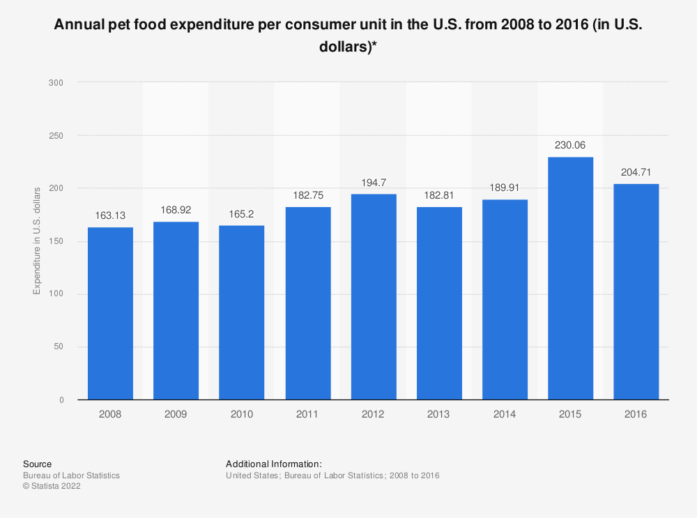 Statistic: Annual pet food expenditure per consumer unit in the U.S. from 2008 to 2016 (in U.S. dollars)* | Statista