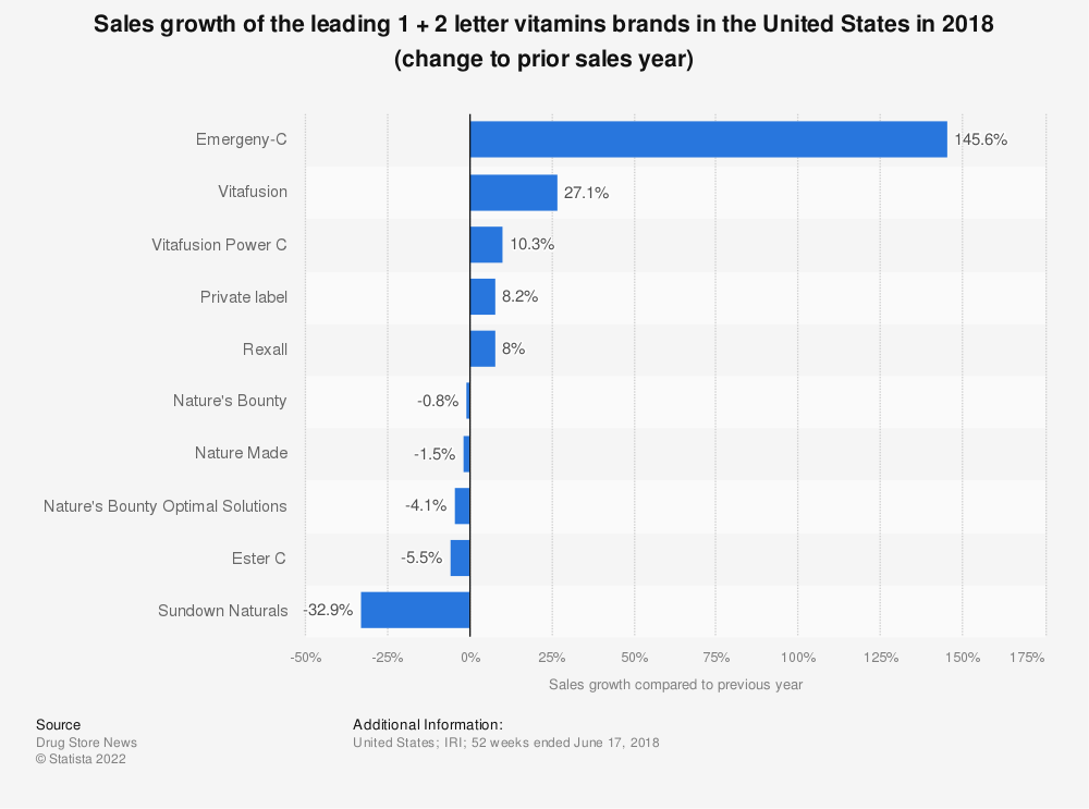 Statistic: Sales growth of the leading 1 + 2  letter vitamins brands in the United States in 2018 (change to prior sales year)   Statista