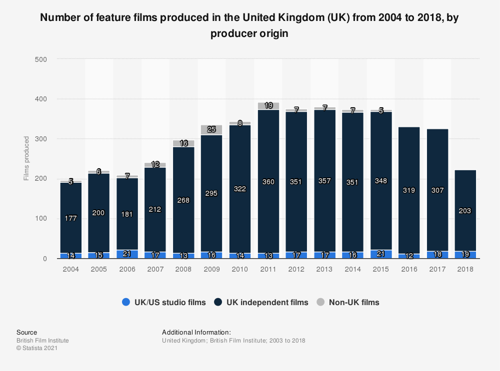 Statistic: Number of feature films produced in the United Kingdom (UK) from 2004 to 2017, by producer origin | Statista