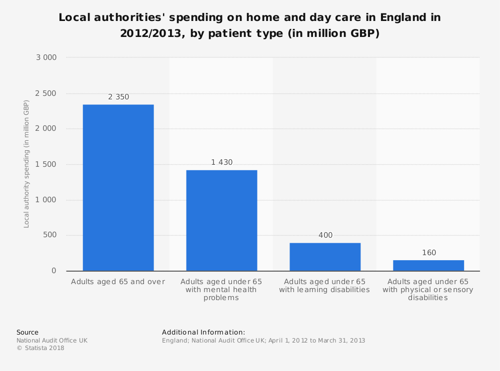 Statistic: Local authorities' spending on home and day care in England in 2012/2013, by patient type (in million GBP) | Statista