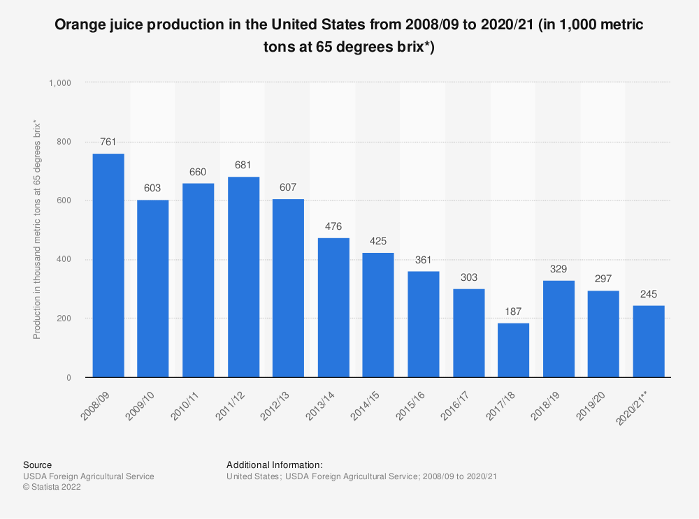 Statistic: Orange juice production in the United States from 2008/2009 to 2017/2018 (in 1,000 metric tons at 65 degrees brix*) | Statista