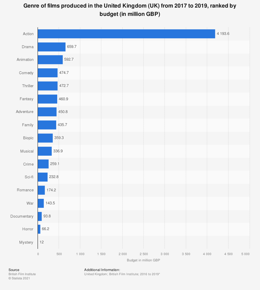 Statistic: Genre of films produced in the United Kingdom (UK) from 2016 to 2018, ranked by budget (in million GBP) | Statista