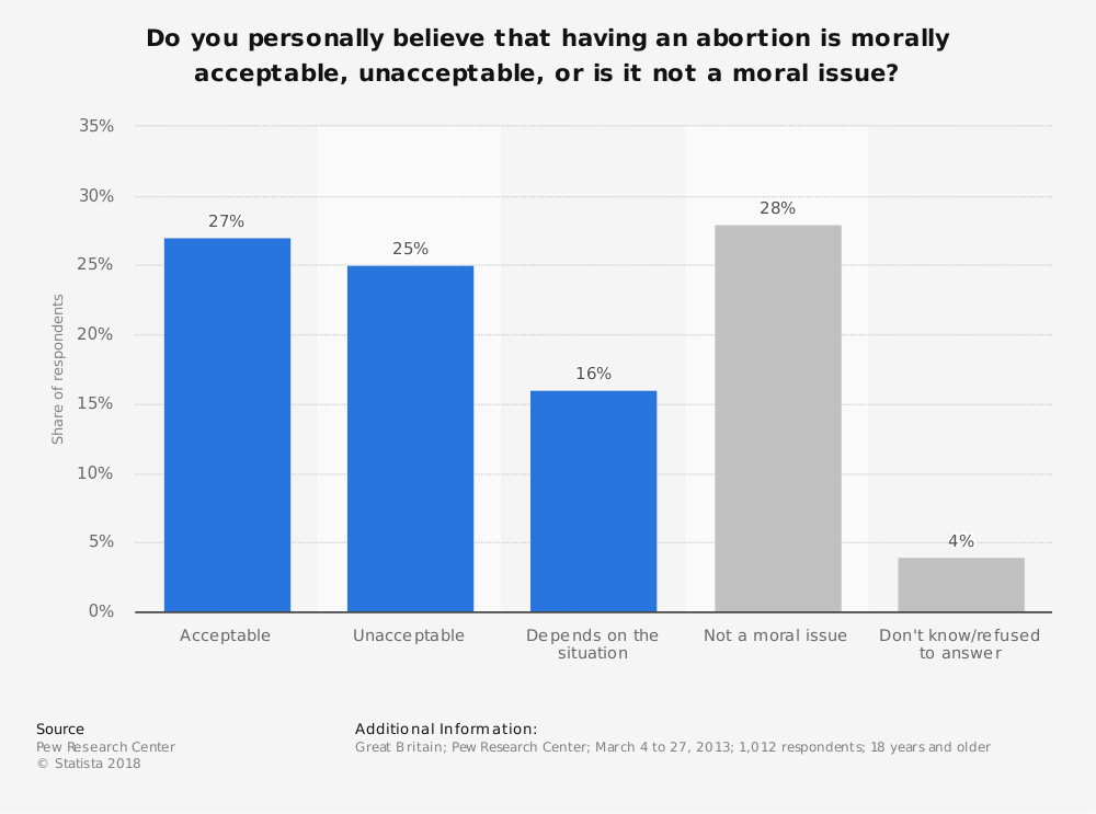 Statistic: Do you personally believe that having an abortion is morally acceptable, unacceptable, or is it not a moral issue? | Statista