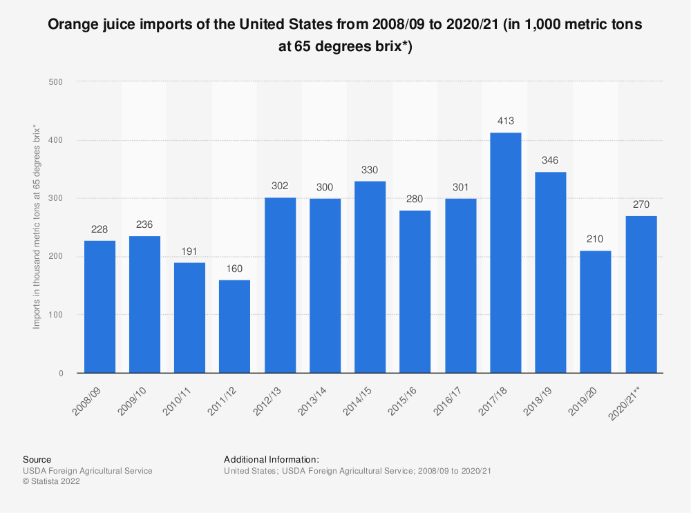 Statistic: Orange juice imports of the United States from 2008/09 to 2019/20 (in 1,000 metric tons at 65 degrees brix*) | Statista