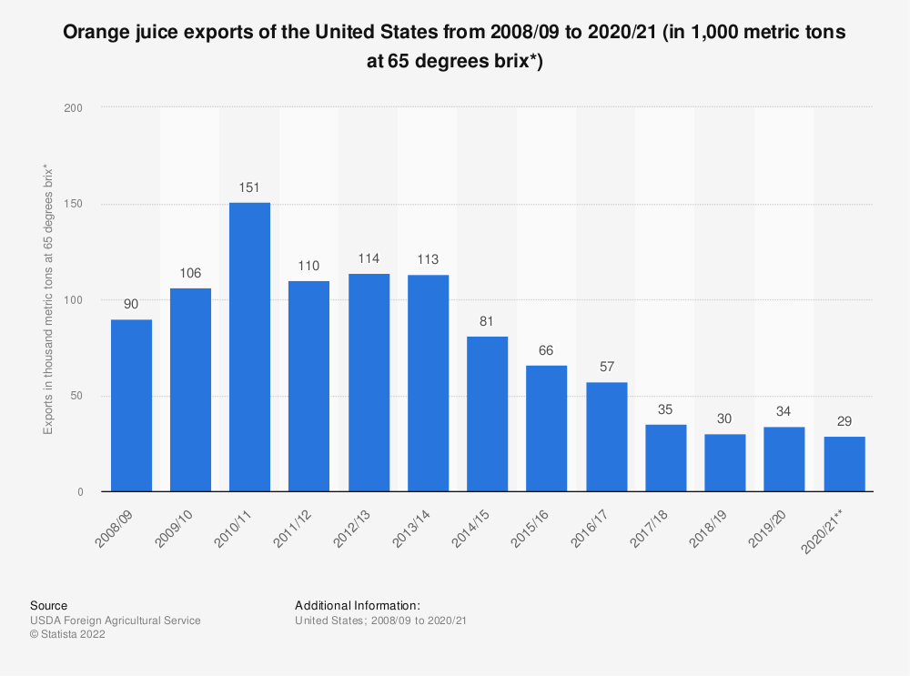 Statistic: Orange juice exports of the United States from 2008/09 to 2019/20 (in 1,000 metric tons at 65 degrees brix*) | Statista