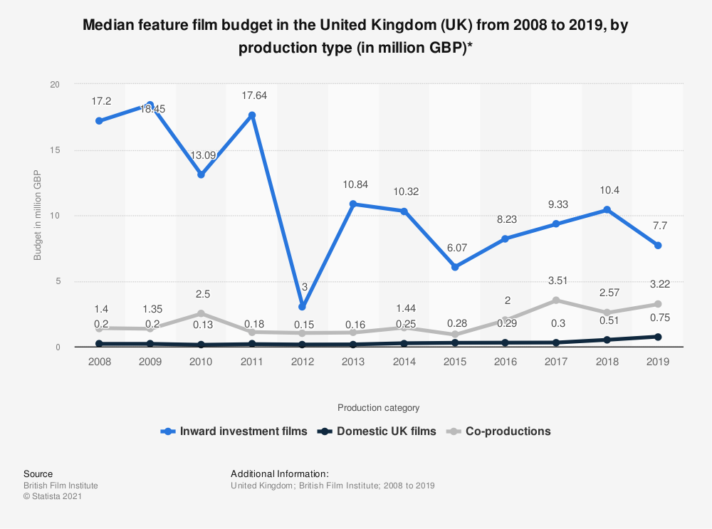 Statistic: Median feature film budget in the United Kingdom (UK) from 2008 to 2017, by production type (in million GBP)* | Statista