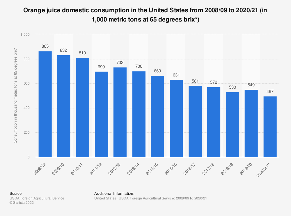 Statistic: Orange juice domestic consumption in the United States from 2008/2009 to 2017/18 (in 1,000 metric tons at 65 degrees brix*) | Statista