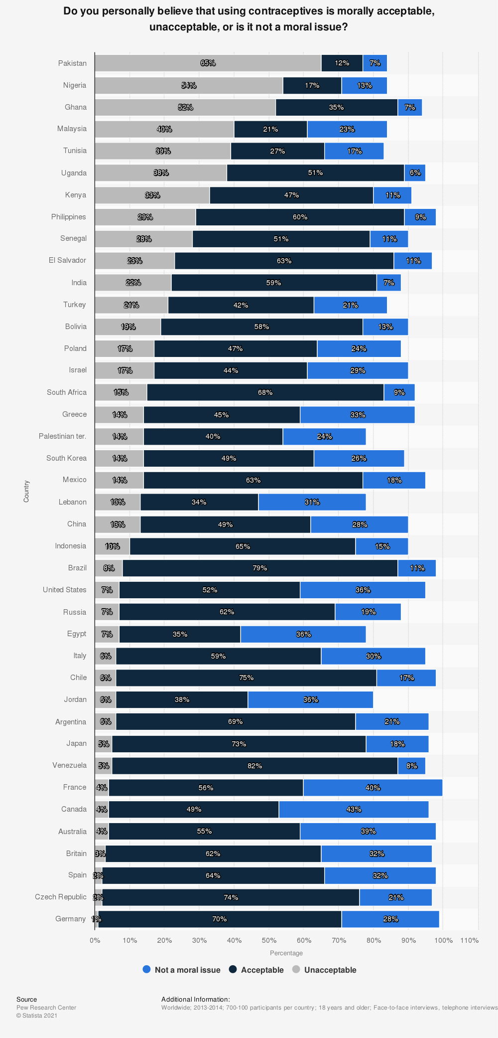 Statistic: Do you personally believe that using contraceptives is morally acceptable, unacceptable, or is it not a moral issue? | Statista