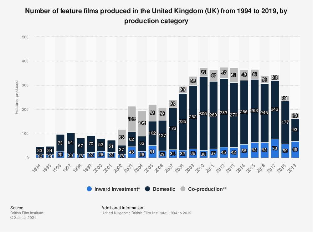 Statistic: Number of feature films produced in the United Kingdom (UK) from 1994 to 2019, by production category | Statista