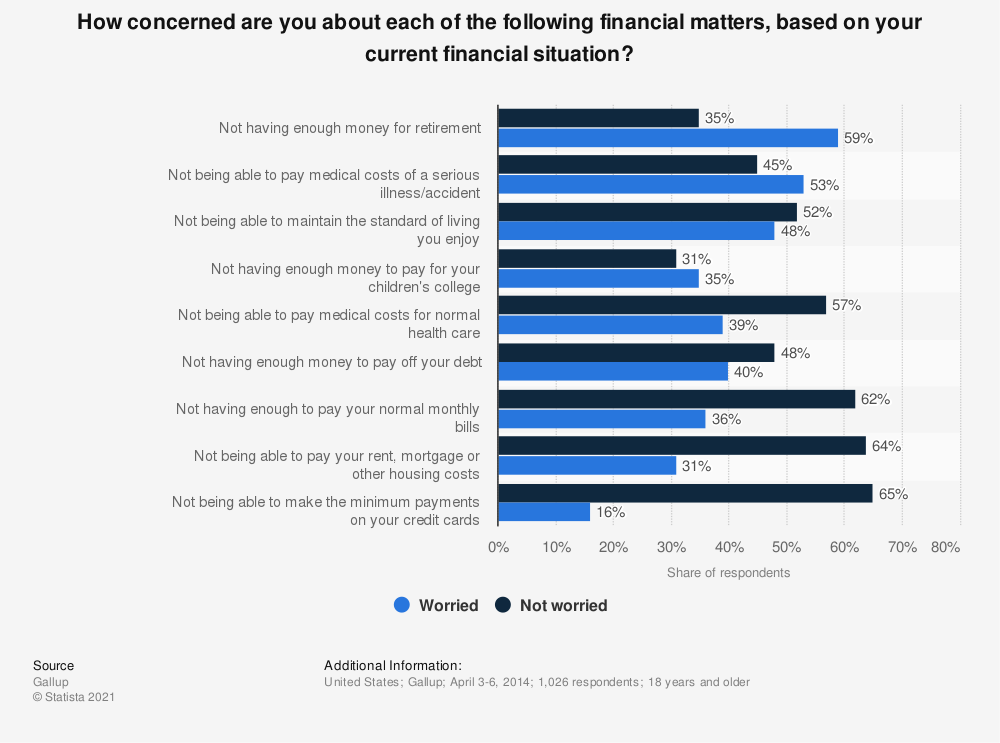 Statistic: How concerned are you about each of the following financial matters, based on your current financial situation? | Statista