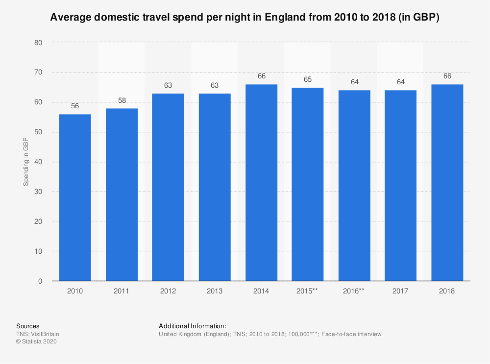 Statistic: Average domestic travel spend per night in England from 2010 to 2018 (in GBP)   Statista