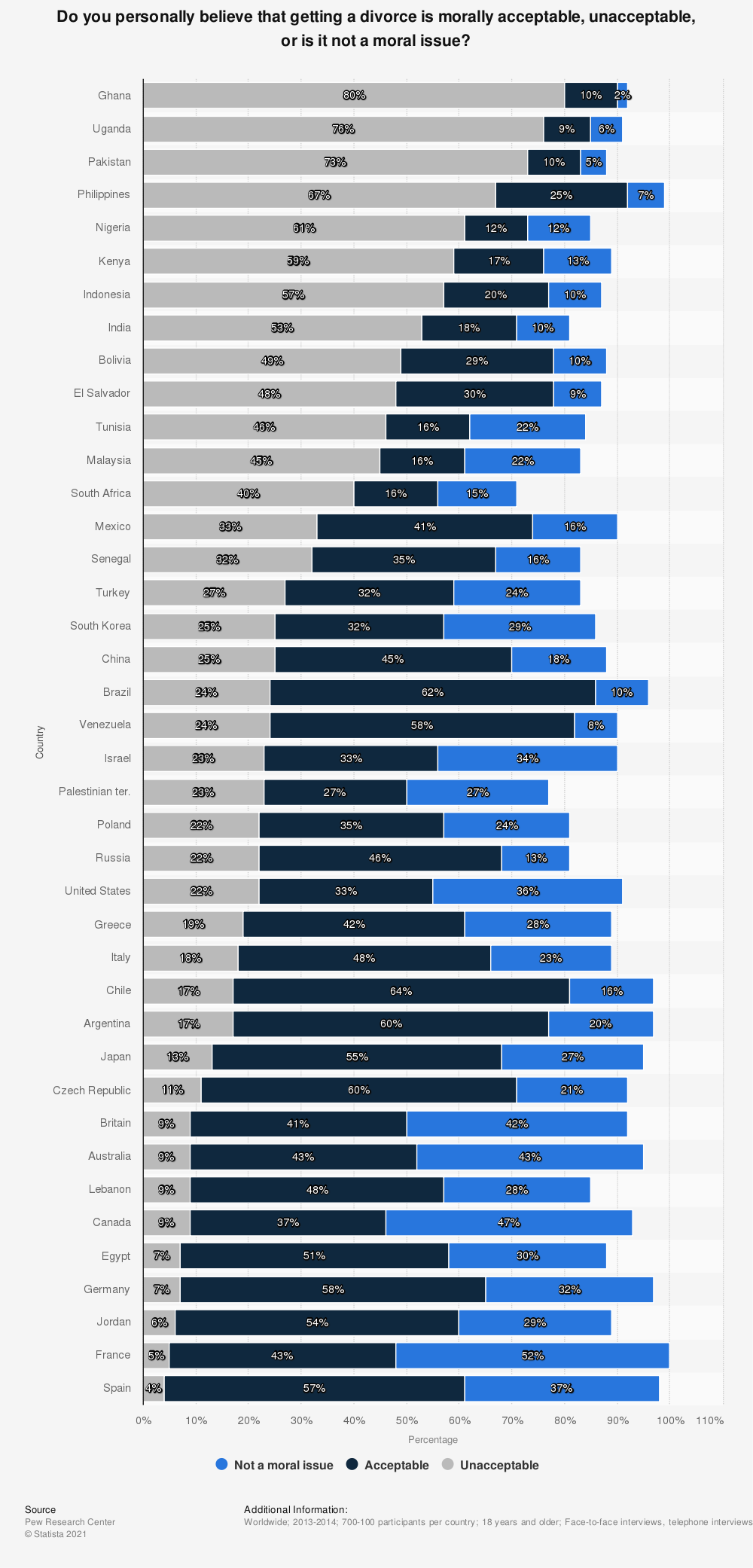 Statistic: Do you personally believe that getting a divorce is morally acceptable, unacceptable, or is it not a moral issue?   Statista
