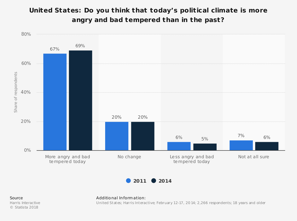 Statistic: United States: Do you think that today's political climate is more angry and bad tempered than in the past? | Statista