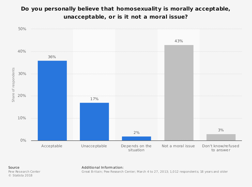 Statistic: Do you personally believe that homosexuality is morally acceptable, unacceptable, or is it not a moral issue? | Statista