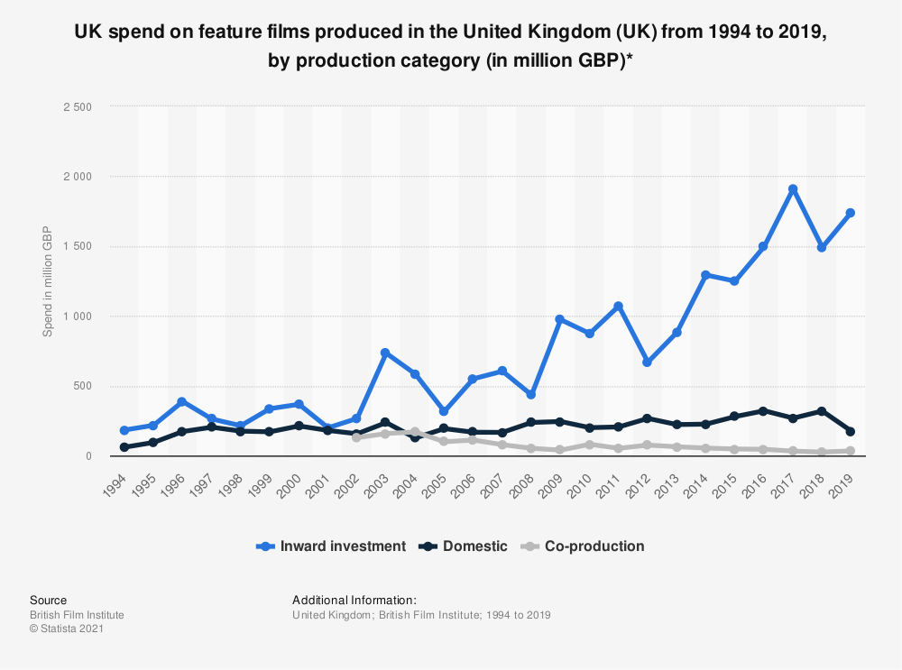 Statistic: UK spend on feature films produced in the United Kingdom (UK) from 1994 to 2019, by production category (in million GBP)* | Statista