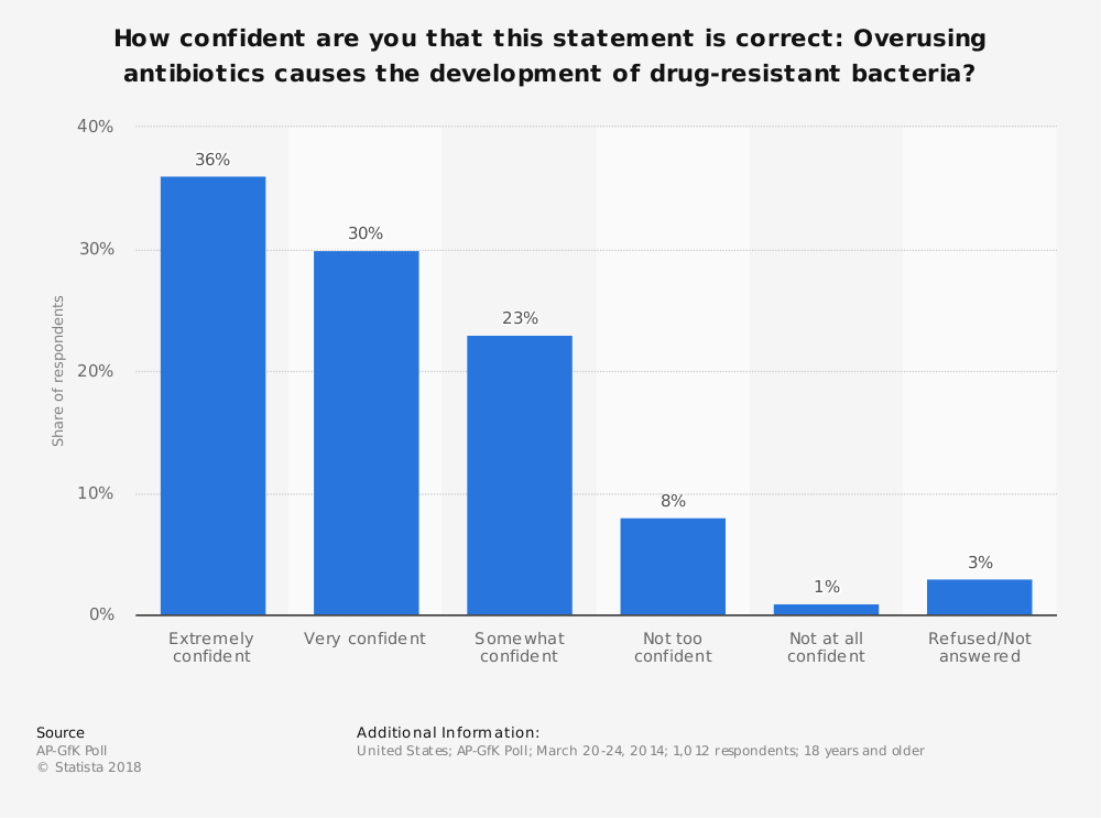 Statistic: How confident are you that this statement is correct: Overusing antibiotics causes the development of drug-resistant bacteria? | Statista