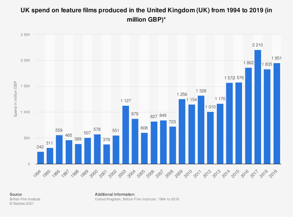 Statistic: UK spend on feature films produced in the United Kingdom (UK) from 1994 to 2019 (in million GBP)*   Statista