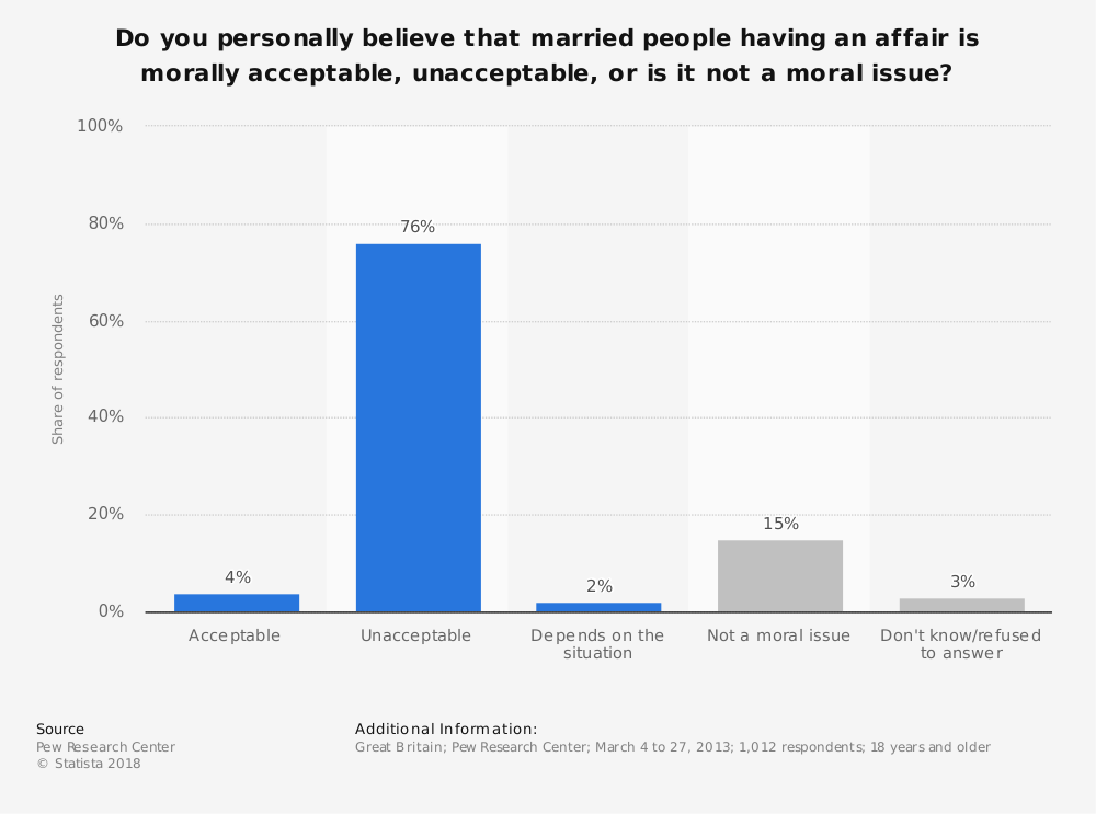 Statistic: Do you personally believe that married people having an affair is morally acceptable, unacceptable, or is it not a moral issue? | Statista
