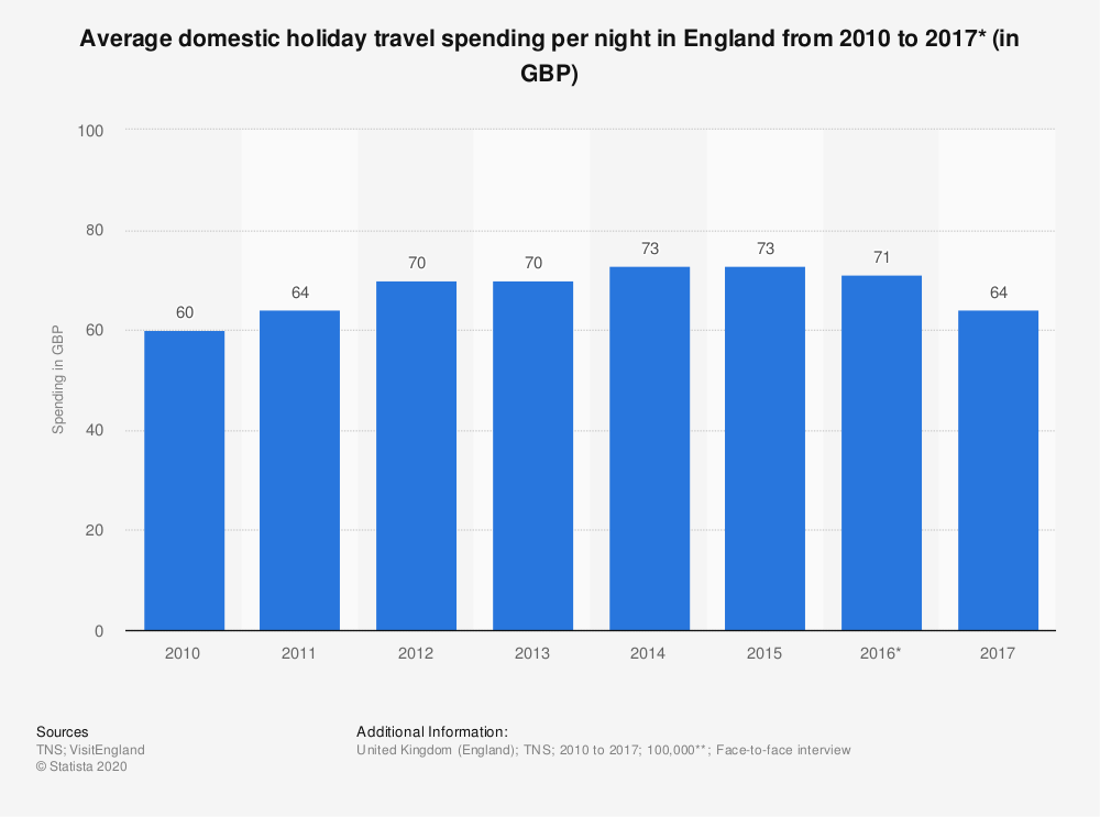 Statistic: Average domestic holiday travel spending per night in England from 2010 to 2017* (in GBP) | Statista