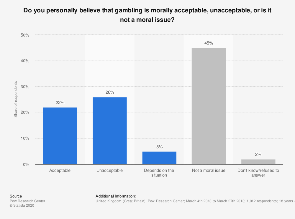 Statistic: Do you personally believe that gambling is morally acceptable, unacceptable, or is it not a moral issue? | Statista