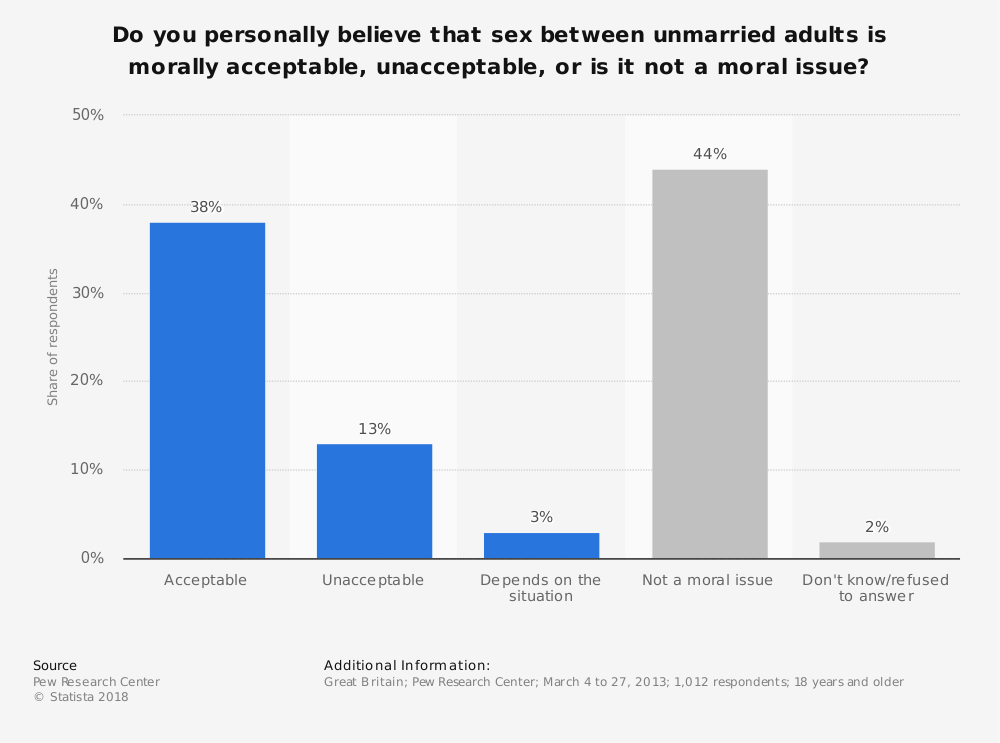 Statistic: Do you personally believe that sex between unmarried adults is morally acceptable, unacceptable, or is it not a moral issue? | Statista